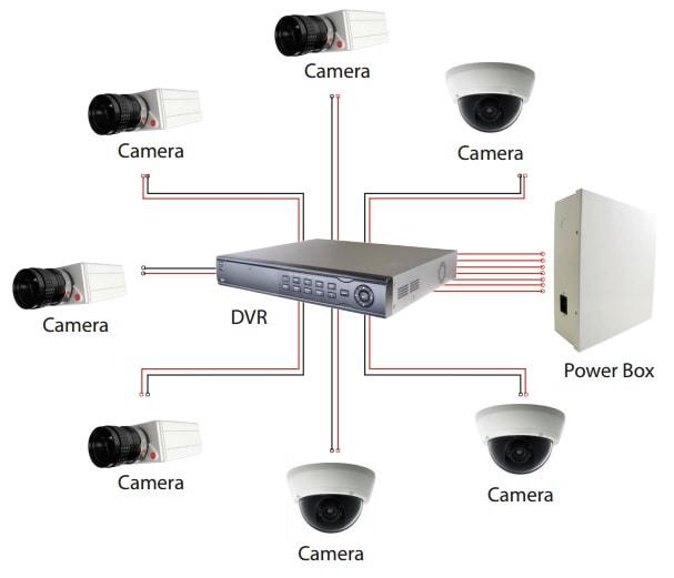 Topolgia zapojenia CCTV kamier