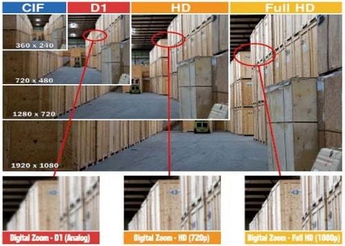 Porovnanie rozlíšenia CCTV kamier