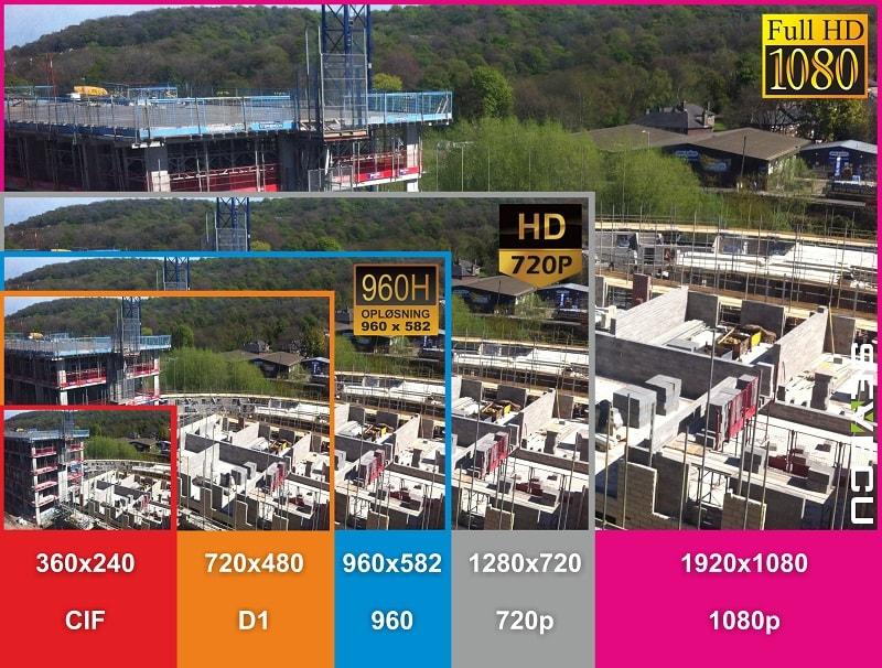 Porovnanie rozlíšenia CCTV a IP kamier